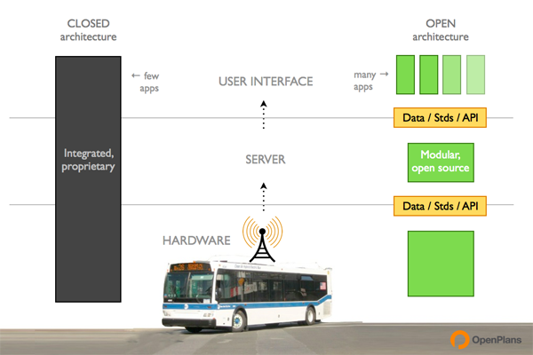 Bus Time, closed architecture compared to open architecture